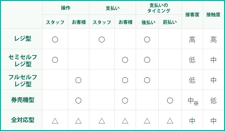 用途別セルフレジ内訳表