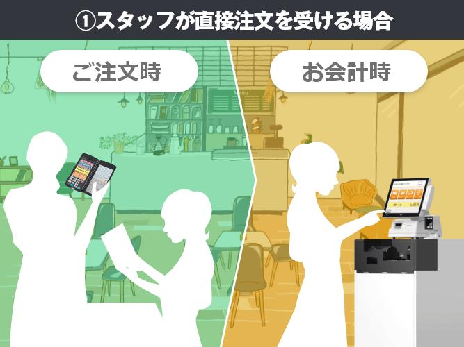 店舗のスタイルや状況に合わせて選べる3つの運用方法①